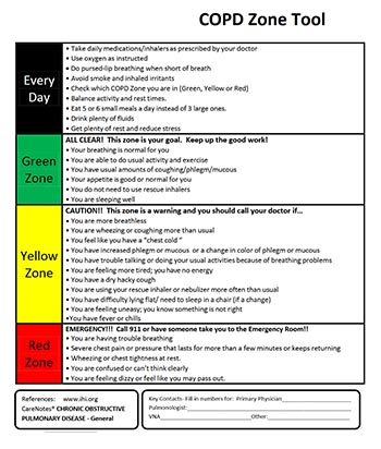 COPD Zone Tool